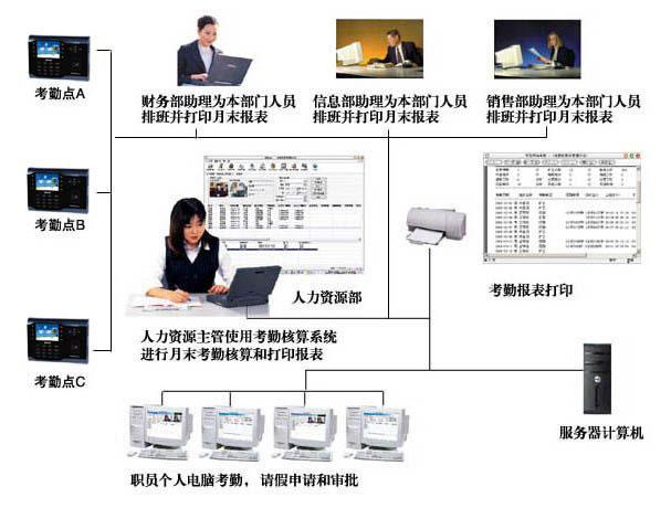 公司考勤系统的结构图