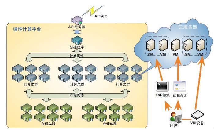 云考勤网络架构图