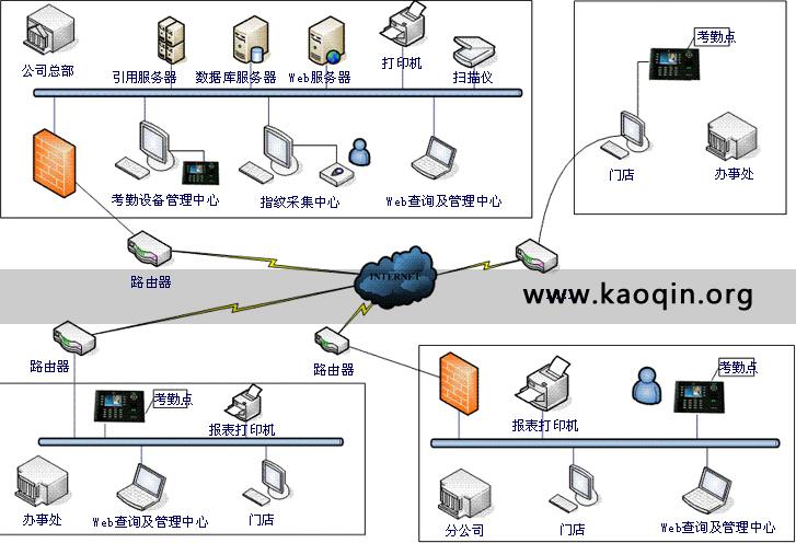 互联网考勤系统总体架构图