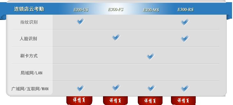 互联网考勤系统E300连锁店系列