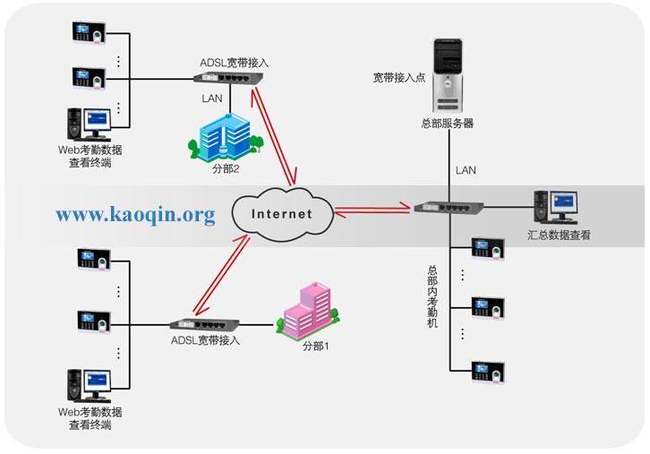 互联网考勤系统总体架构图支持宽带接入