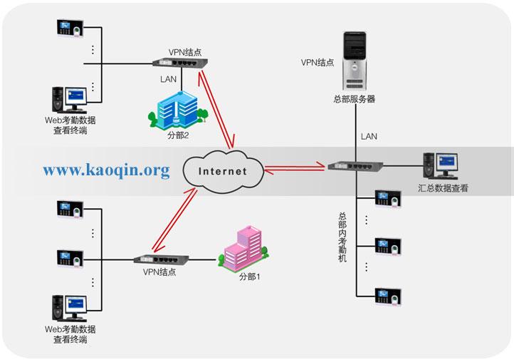 互联网考勤系统总体架构图支持vpn接点模式